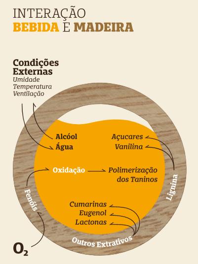 Interação da cachaça com a madeira