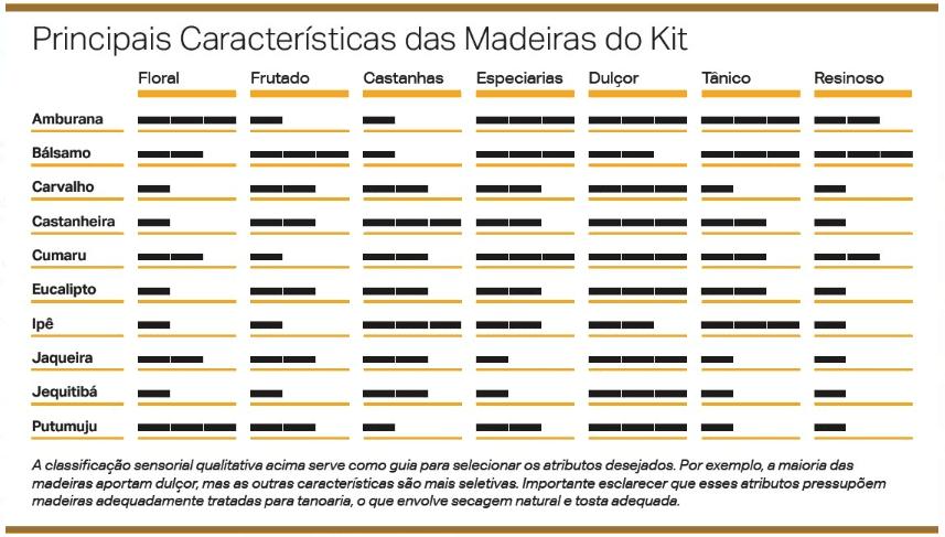 Características das madeiras brasileiras